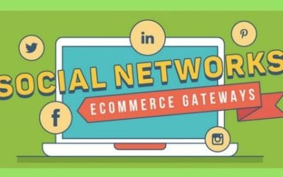 Social Networks and Their Importance in eCommerce Gateways – 2018